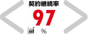 契約継続率 97%